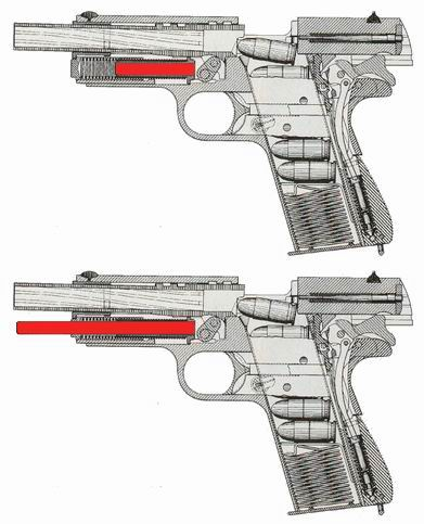 U góry Colt M1911A1 z krótką żerdzią sprężyny powrotnej, na dole odmiana Colta M1911A1 z długą żerdzią sprężyny powrotnej (żerdź zaznaczona na czerwono)